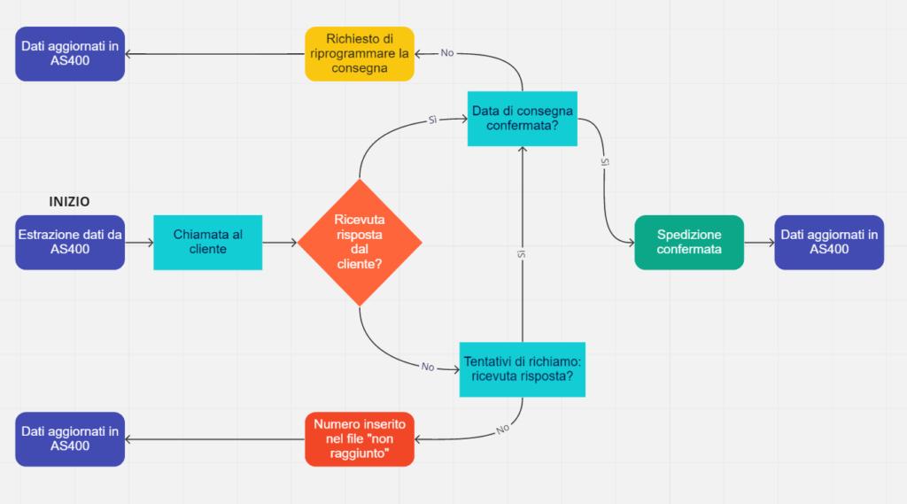 Diagramma-di-flusso-Trade